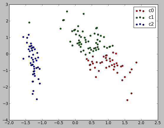 scikit-learn : Unsupervised Learning - Clustering - 2018