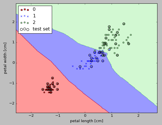 scikit-learn : k-Nearest Neighbors (k-NN) Algorithm - 2018