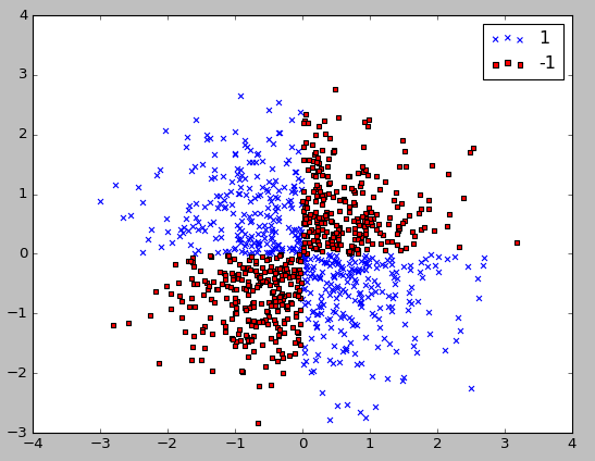 scikit-learn : Supervised Learning - Radial Basis Function