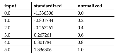 Table-standardized-normalized.png