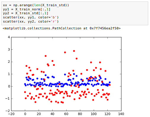 scikit-learn : Data Preprocessing II - (Partitioning a dataset