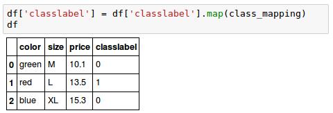 scikit-learn : Data Preprocessing I - Missing/categorical
