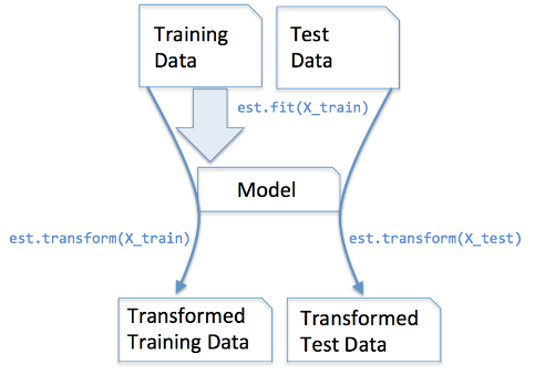 fit-transform-scikit-learn-estimator.png