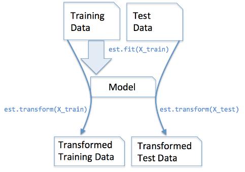 scikit-learn : Data Preprocessing I - Missing/categorical data - 2018