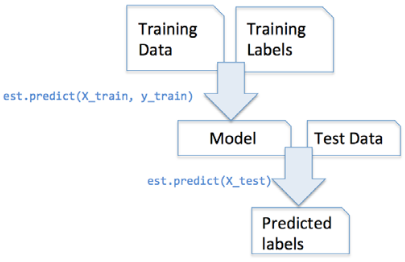 scikit-learn : Data Preprocessing I - Missing/categorical