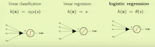 scikit-learn: Logistic Regression, Overfitting
