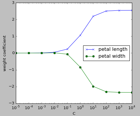 From Logistic Regression in SciKit-Learn to Deep Learning ...