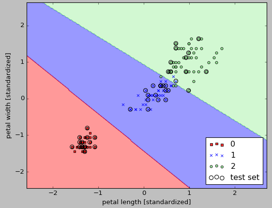SVM MNIST digit classification in python using scikit-learn