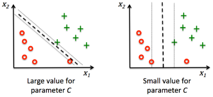 scikit-learn : Support Vector Machines (SVM) - 2018