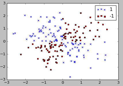 scikit-learn : Support Vector Machines (SVM) II - 2018